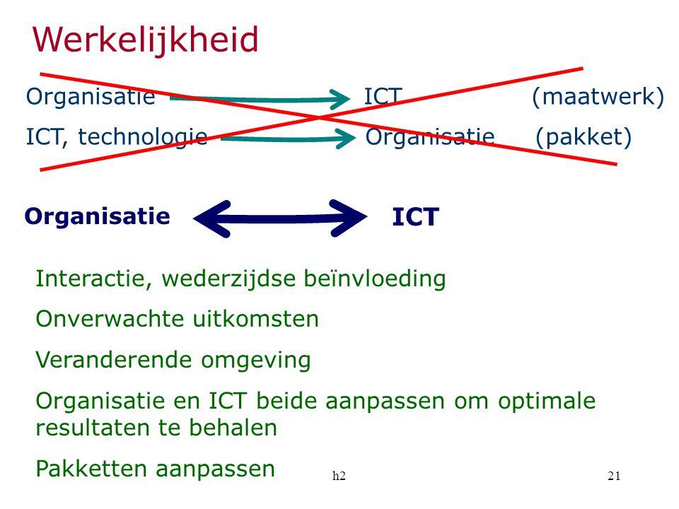 h221 Werkelijkheid Organisatie ICT (maatwerk) ICT, technologieOrganisatie (pakket) Interactie, wederzijdse beïnvloeding Onverwachte uitkomsten Verande