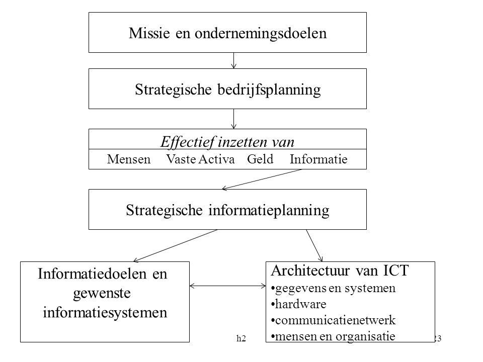h223 Missie en ondernemingsdoelen Informatiedoelen en gewenste informatiesystemen Strategische informatieplanning Effectief inzetten van Mensen Vaste