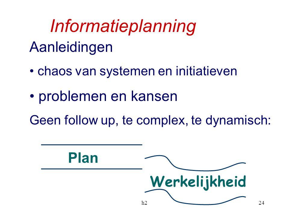 h224 Informatieplanning Aanleidingen chaos van systemen en initiatieven problemen en kansen Geen follow up, te complex, te dynamisch: Plan Werkelijkhe