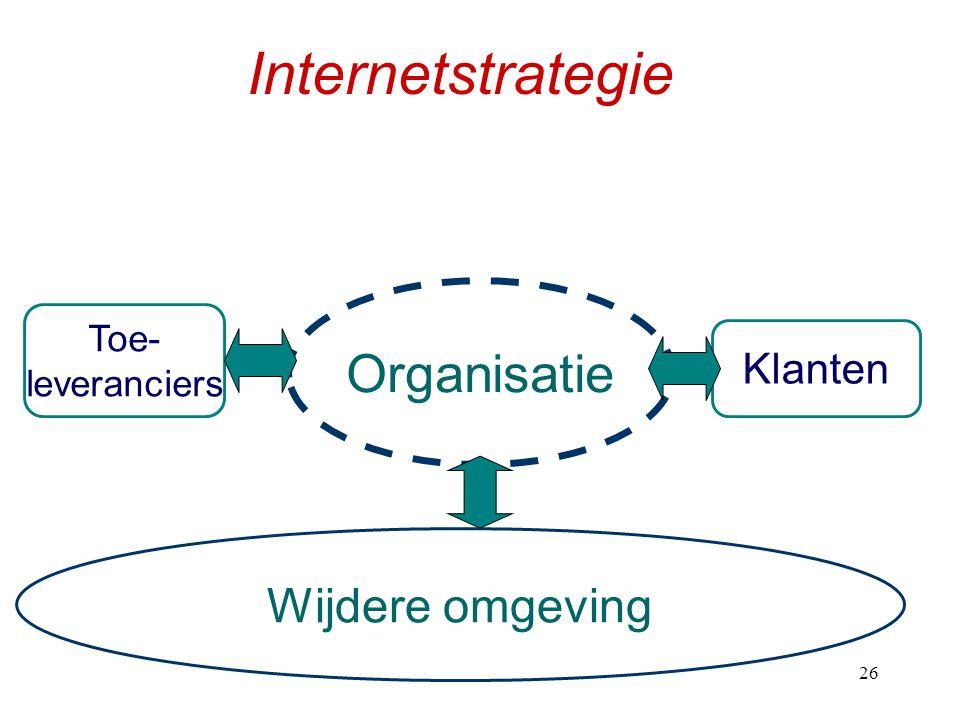 h226 Internetstrategie Organisatie Klanten Toe- leveranciers Wijdere omgeving