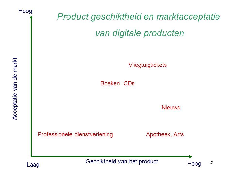 h228 Acceptatie van de markt Gechiktheid van het product Professionele dienstverlening Laag Hoog Nieuws Vliegtuigtickets Boeken CDs Product geschikthe