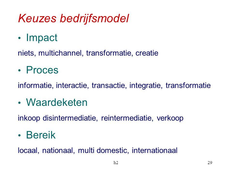 h229 Keuzes bedrijfsmodel Impact niets, multichannel, transformatie, creatie Proces informatie, interactie, transactie, integratie, transformatie Waar