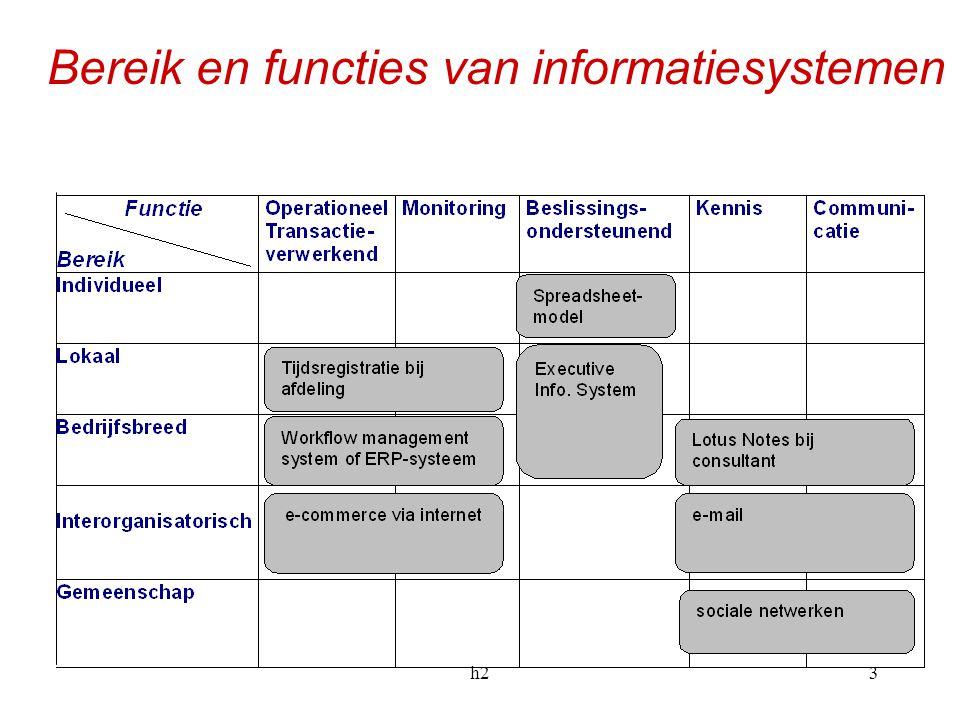 h23 Bereik en functies van informatiesystemen