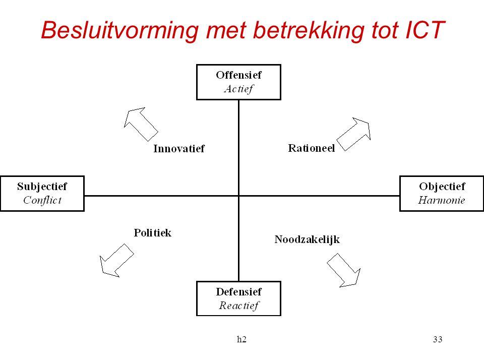 h233 Besluitvorming met betrekking tot ICT