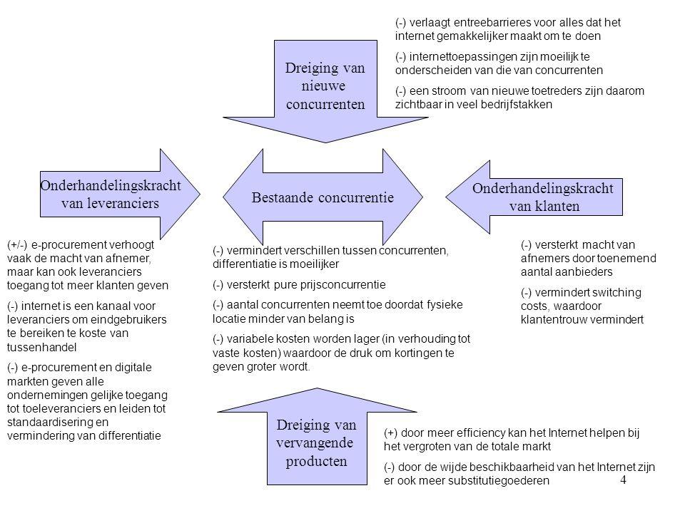 h24 Onderhandelingskracht van leveranciers Bestaande concurrentie Onderhandelingskracht van klanten Dreiging van vervangende producten Dreiging van ni