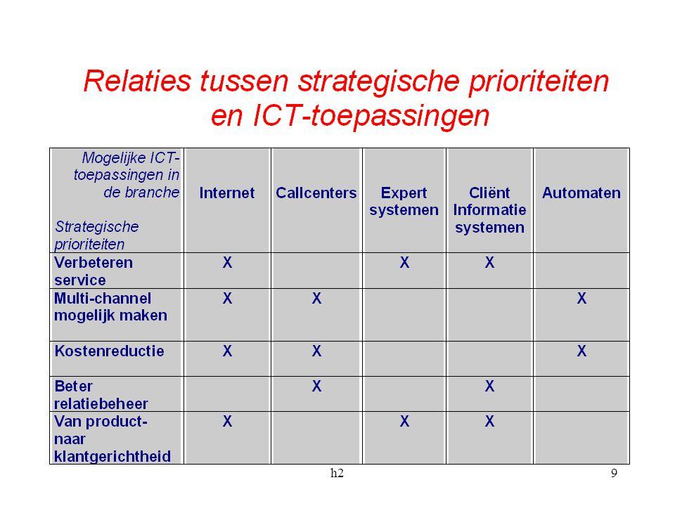 h220 Alternatieve benadering ICT-'oplossing' Organisatie Technologisch determinisme Organisatie en strategie aanpassen aan ICT toepassing Invloed van ICT verkopers Impact i.p.v.