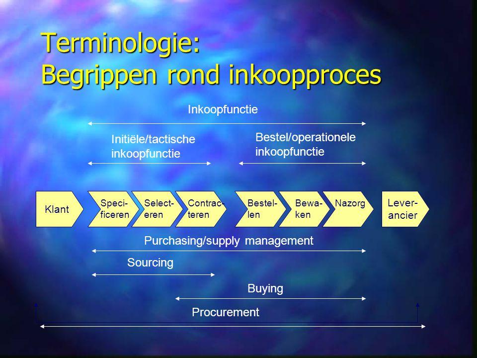 Terminologie: Begrippen rond inkoopproces Klant Lever- ancier Inkoopfunctie Initiële/tactische inkoopfunctie Bestel/operationele inkoopfunctie Purchas