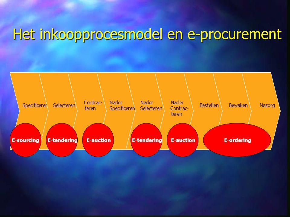 Het inkoopprocesmodel en e-procurement Specificeren Selecteren Contrac- teren Nader Specificeren Nader Selecteren Nader Contrac- teren Bestellen Bewak