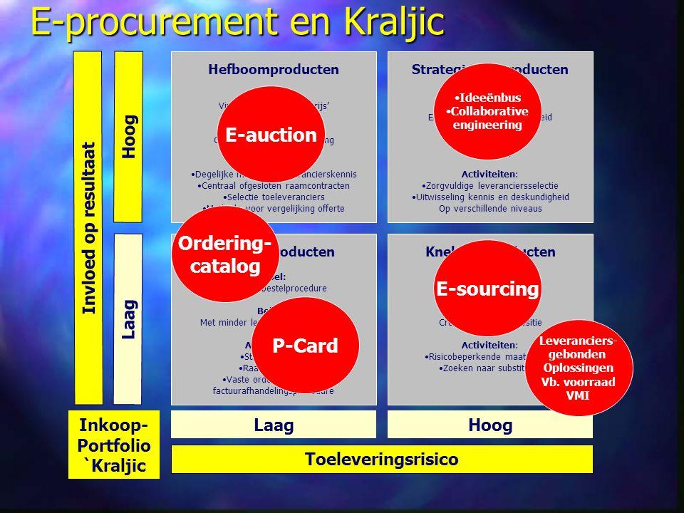 E-procurement en Kraljic Inkoop- Portfolio `Kraljic Invloed op resultaat Toeleveringsrisico Laag Hoog Hefboomproducten Doel: Vinden van de beste 'prij