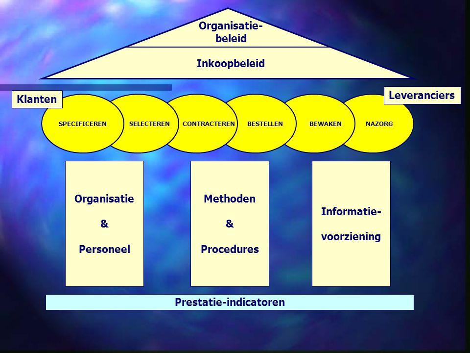 NAZORG BEWAKEN BESTELLEN CONTRACTEREN SELECTERENSPECIFICEREN Organisatie- beleid Inkoopbeleid Organisatie & Personeel Methoden & Procedures Informatie