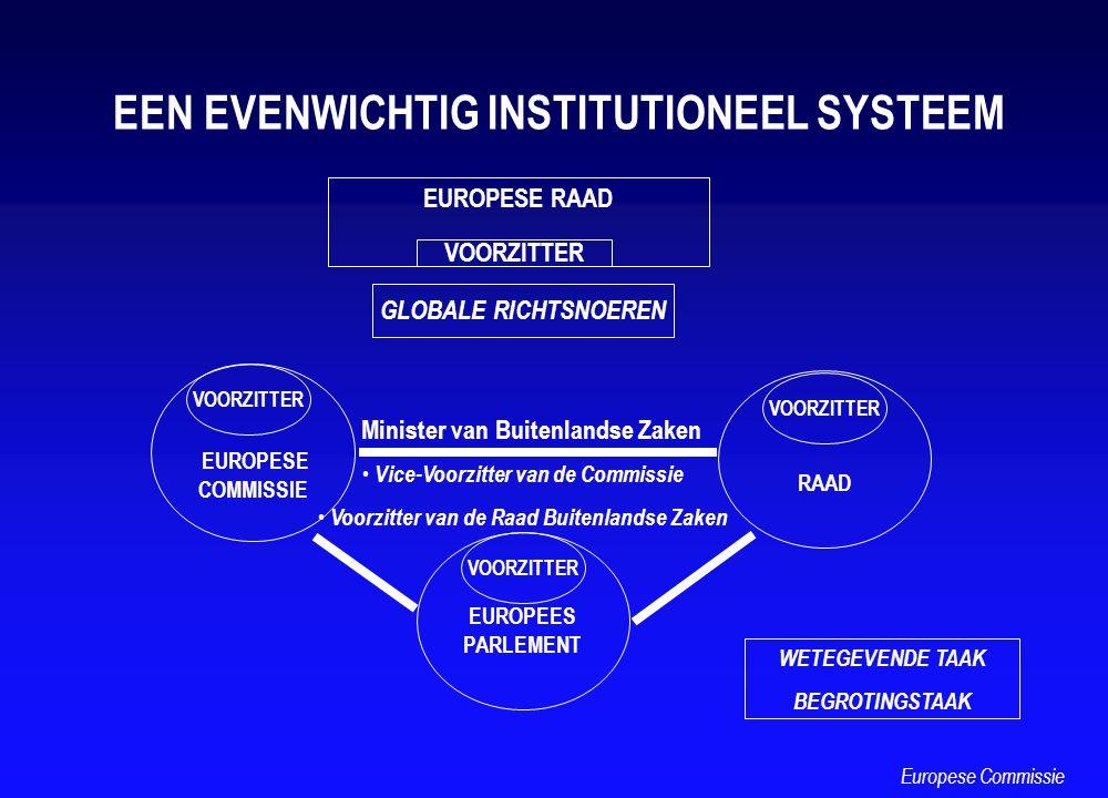 WETEGEVENDE TAAK BEGROTINGSTAAK EEN EVENWICHTIG INSTITUTIONEEL SYSTEEM EUROPEES PARLEMENT EUROPESE COMMISSIE VOORZITTER RAAD VOORZITTER GLOBALE RICHTS