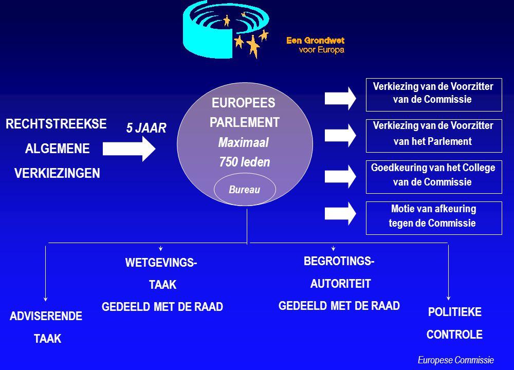 RECHTSTREEKSE ALGEMENE VERKIEZINGEN EUROPEES PARLEMENT Maximaal 750 leden 5 JAAR Verkiezing van de Voorzitter van de Commissie Verkiezing van de Voorz