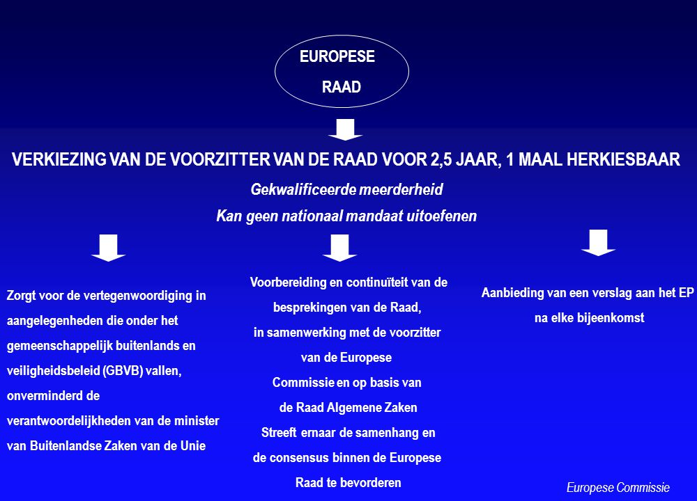 EUROPESE RAAD VERKIEZING VAN DE VOORZITTER VAN DE RAAD VOOR 2,5 JAAR, 1 MAAL HERKIESBAAR Gekwalificeerde meerderheid Kan geen nationaal mandaat uitoef