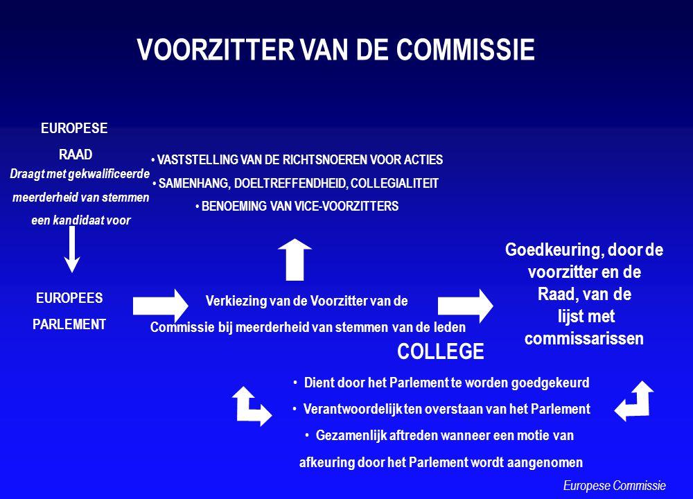 EUROPESE RAAD EUROPEES PARLEMENT Draagt met gekwalificeerde meerderheid van stemmen een kandidaat voor Verkiezing van de Voorzitter van de Commissie b