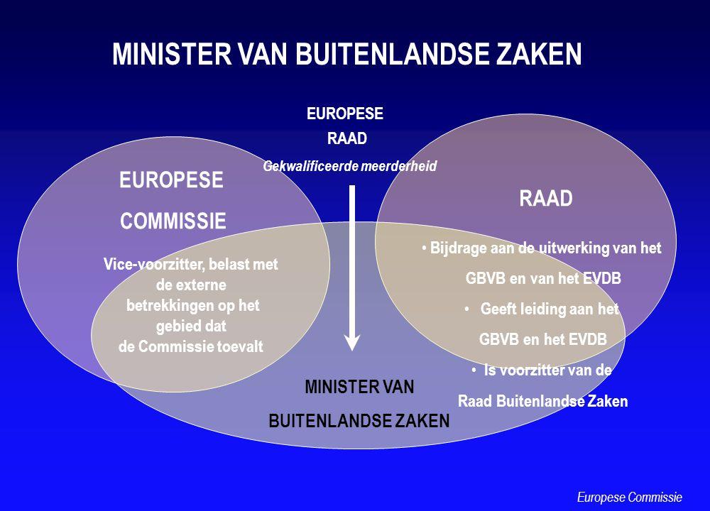 MINISTER VAN BUITENLANDSE ZAKEN EUROPESE COMMISSIE RAAD MINISTER VAN BUITENLANDSE ZAKEN EUROPESE RAAD Gekwalificeerde meerderheid Europese Commissie V