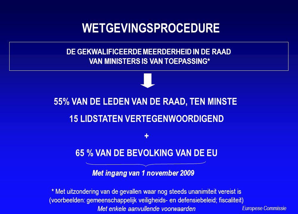 DE GEKWALIFICEERDE MEERDERHEID IN DE RAAD VAN MINISTERS IS VAN TOEPASSING* 55% VAN DE LEDEN VAN DE RAAD, TEN MINSTE 15 LIDSTATEN VERTEGENWOORDIGEND +