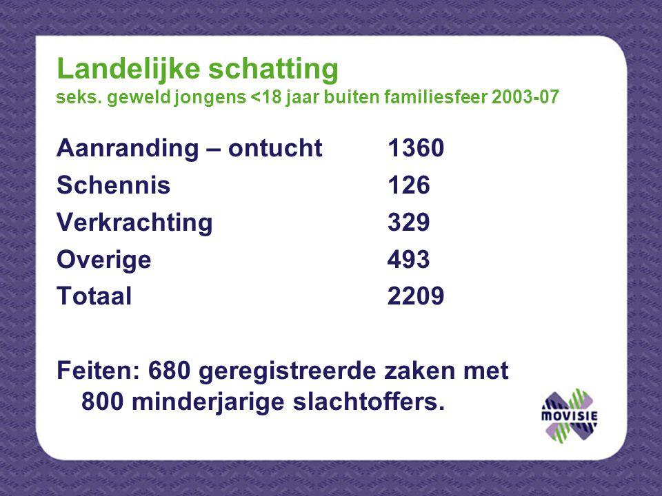Landelijke schatting seks. geweld jongens <18 jaar buiten familiesfeer 2003-07 Aanranding – ontucht1360 Schennis126 Verkrachting329 Overige493 Totaal2