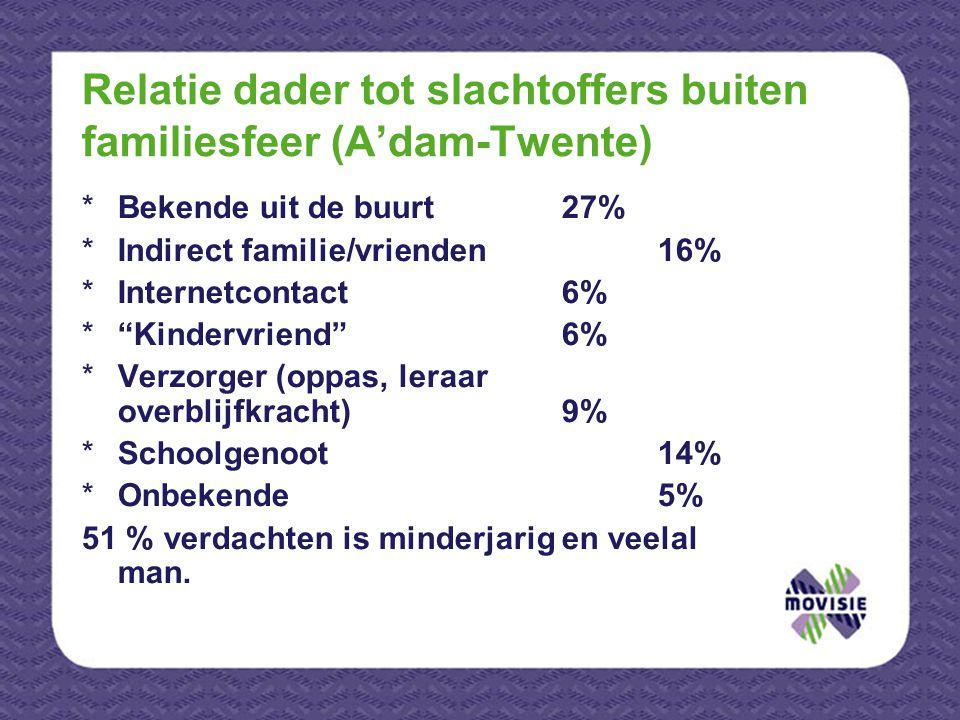 """Relatie dader tot slachtoffers buiten familiesfeer (A'dam-Twente) *Bekende uit de buurt27% *Indirect familie/vrienden16% *Internetcontact6% *""""Kindervr"""