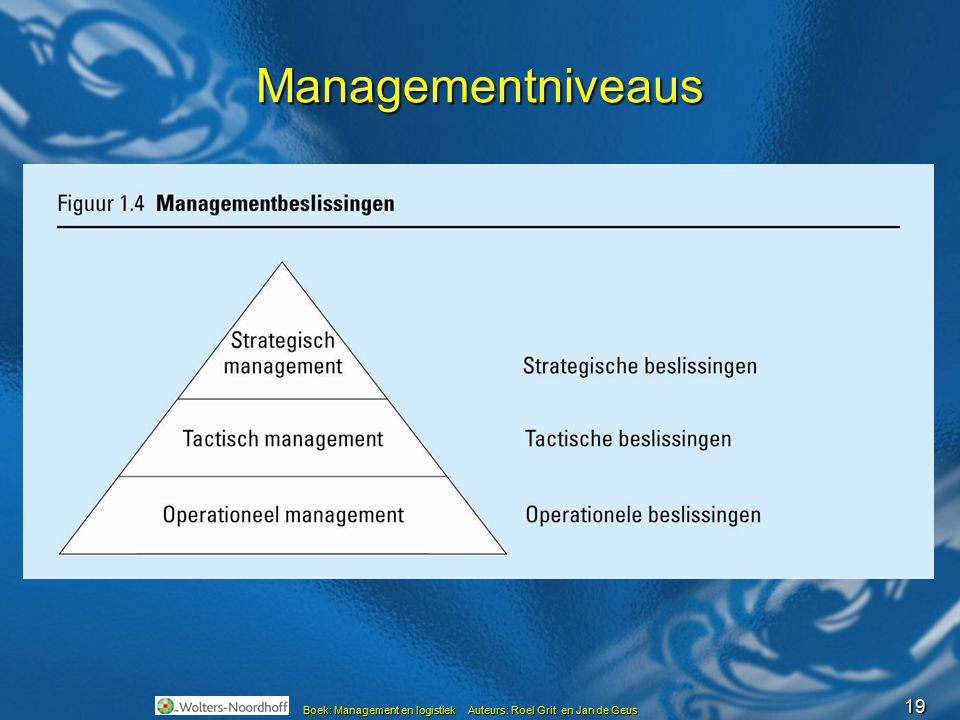 19 Boek: Management en logistiek Auteurs: Roel Grit en Jan de Geus Managementniveaus