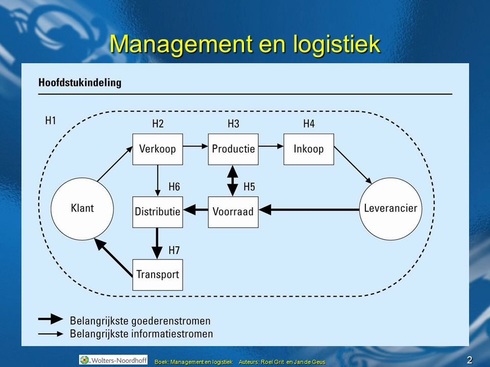2 Boek: Management en logistiek Auteurs: Roel Grit en Jan de Geus Management en logistiek