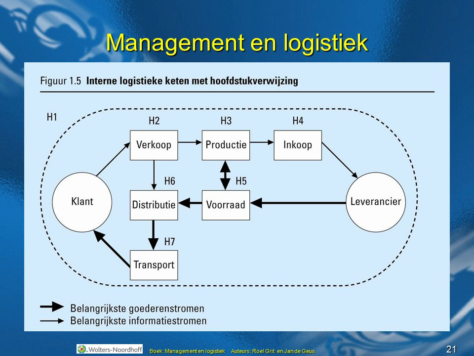21 Boek: Management en logistiek Auteurs: Roel Grit en Jan de Geus Management en logistiek