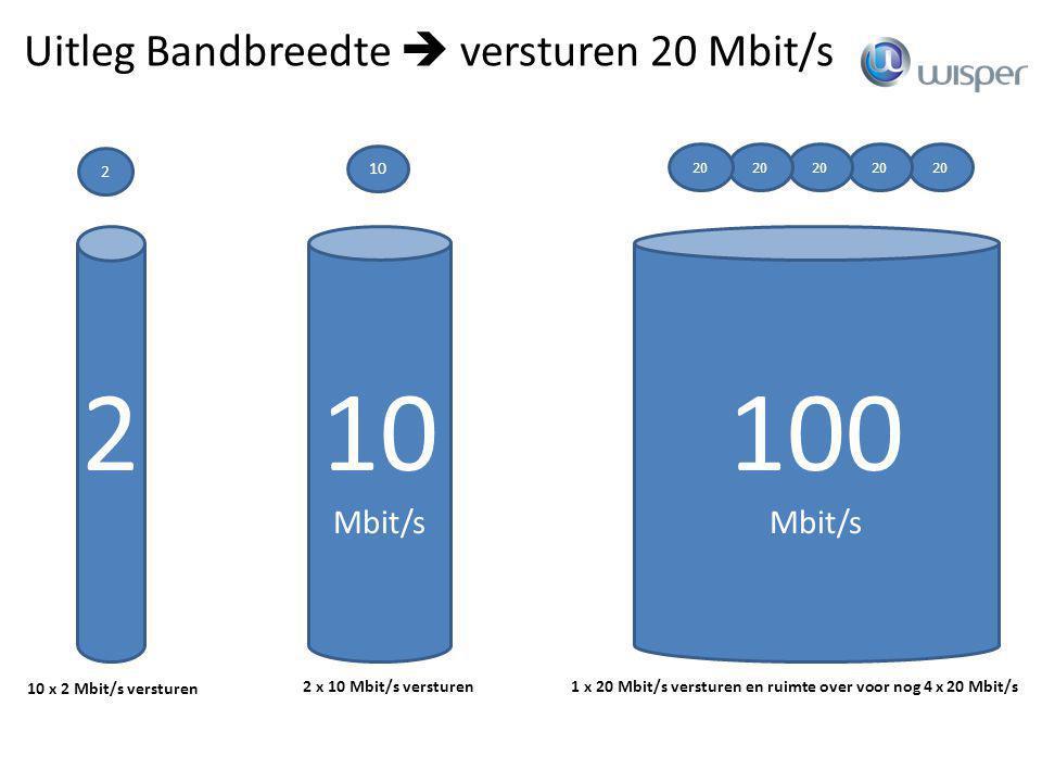 100 Mbit/s 20 2 100Mb Uitleg Bandbreedte  versturen 20 Mbit/s 10 Mbit/s 2 20 10x 10 x 2 Mbit/s versturen 10 20 2x 2 x 10 Mbit/s versturen1 x 20 Mbit/