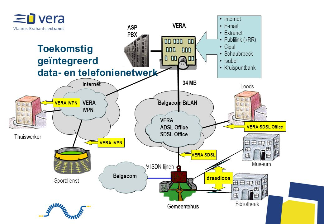 Gemeentehuis Analoge toestellen VERA SDSL Ethernet switch Gateway Belgacom BiLAN VERA ADSL Office SDSL Belgacom VERA 34 MB VERA Internet E-mail Extranet Publilink (+RR) Cipal Schaubroeck Isabel Kruispuntbank ASP PBX COLT 9 ISDN lijnen Ethernet switch Loods VERA SDSL Detail voor de hoofdlocatie en de loods