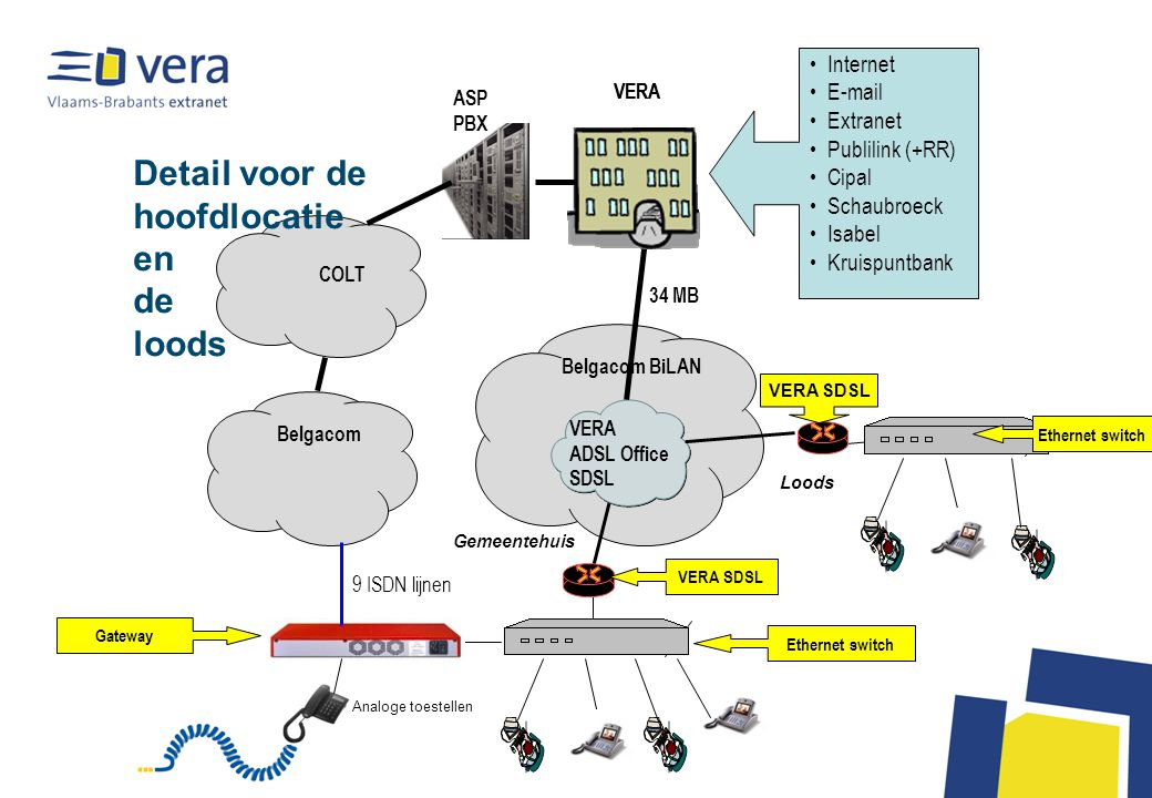 Gemeentehuis Analoge toestellen VERA SDSL Ethernet switch Gateway Belgacom BiLAN VERA ADSL Office SDSL Belgacom VERA 34 MB VERA Internet E-mail Extran
