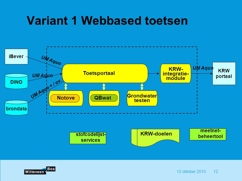 12 oktober 201012 Variant 1 Webbased toetsen iBever KRW portaal UM Aquo UM Aquo + / ov.