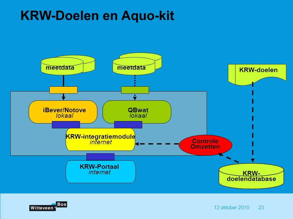 12 oktober 201023 KRW-Doelen en Aquo-kit QBwat lokaal iBever/Notove lokaal KRW-integratiemodule internet KRW-Portaal internet meetdata KRW-doelen Cont