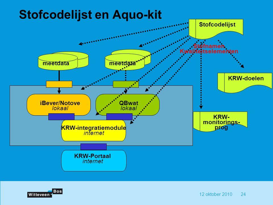 12 oktober 201024 Stofcodelijst en Aquo-kit QBwat lokaal iBever/Notove lokaal KRW-integratiemodule internet KRW-Portaal internet meetdata Stofcodelijst KRW-doelen KRW- monitorings- prog Stofnamen Kwaliteitselementen