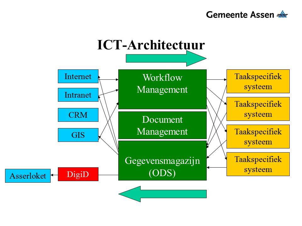 ICT-Architectuur Taakspecifiek systeem Internet Intranet GIS Asserloket Gegevensmagazijn (ODS) Workflow Management DigiD CRM Document Management
