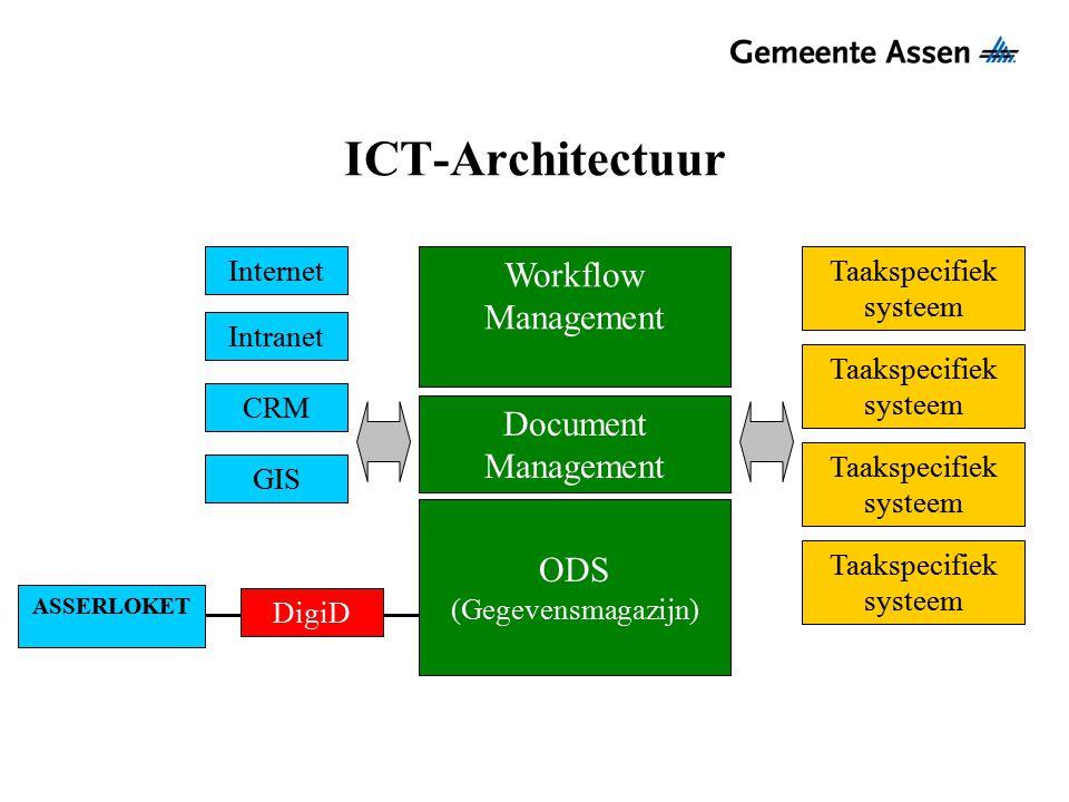 ICT-Architectuur Taakspecifiek systeem Internet Intranet GIS ODS (Gegevensmagazijn) Workflow Management CRM Document Management DigiD ASSERLOKET