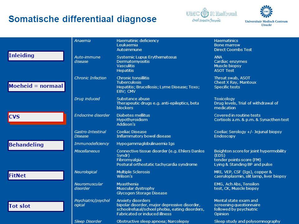 Somatische differentiaal diagnose AnaemiaHaematinic deficiency Leukaemia Autoimmune Haematinics Bone marrow Direct Coombs Test Auto-immune disease Sys