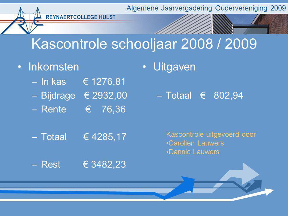 Two column bullet points Inkomsten –In kas € 1276,81 –Bijdrage € 2932,00 –Rente € 76,36 –Totaal € 4285,17 –Rest € 3482,23 Uitgaven –Totaal € 802,94 Al