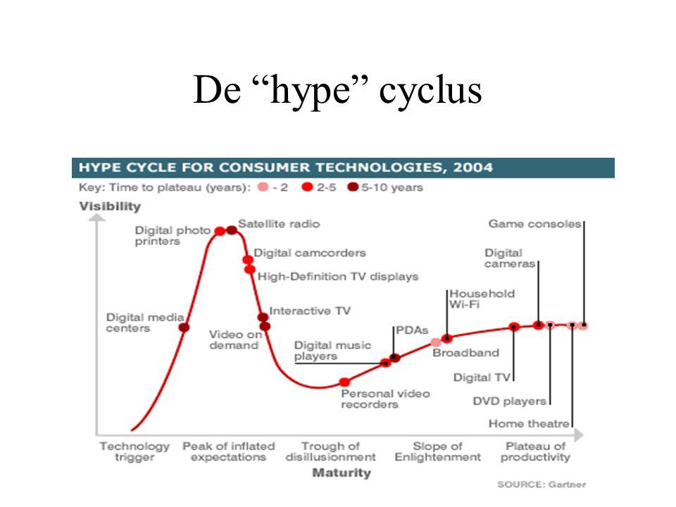 De hype cyclus