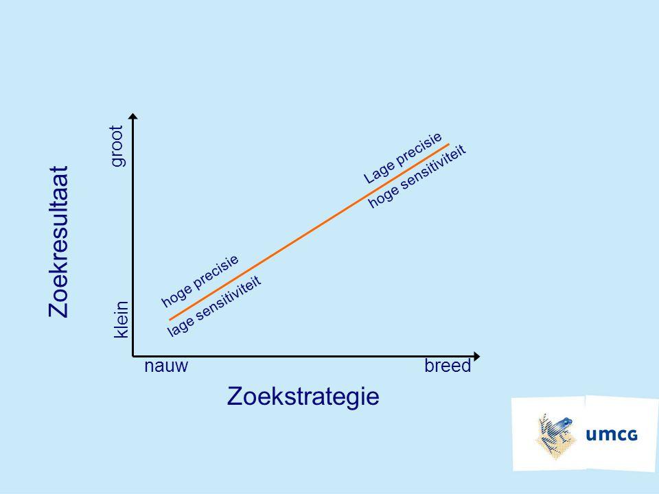 nauwbreed Zoekstrategie Zoekresultaat klein groot hoge sensitiviteit hoge precisie lage sensitiviteit Lage precisie
