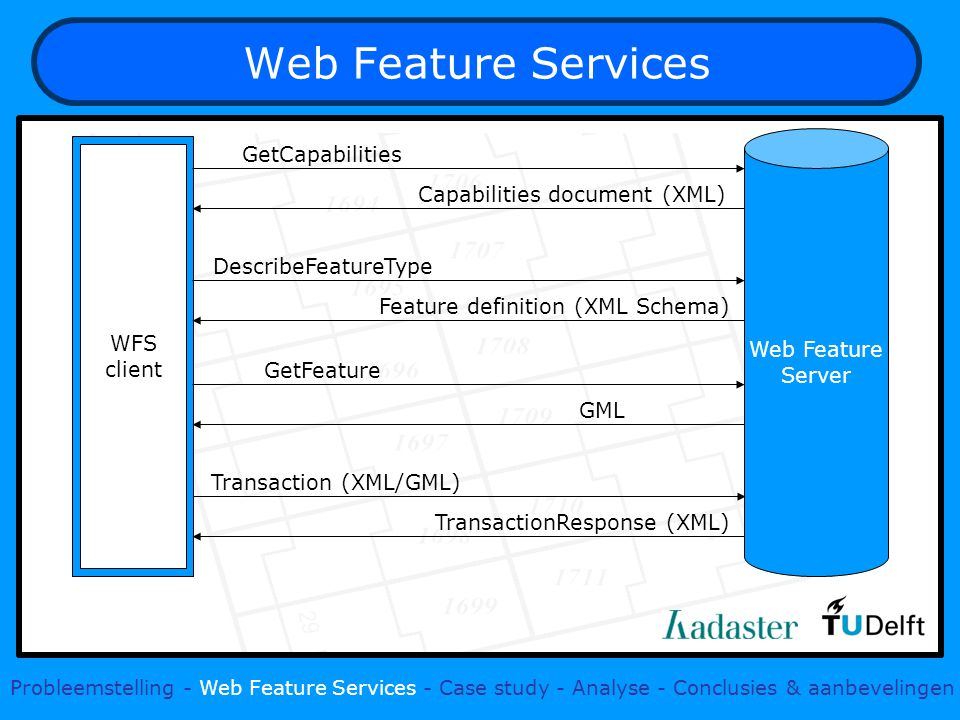 Web Feature Services Probleemstelling - Web Feature Services - Case study - Analyse - Conclusies & aanbevelingen WFS client Web Feature Server GetCapa