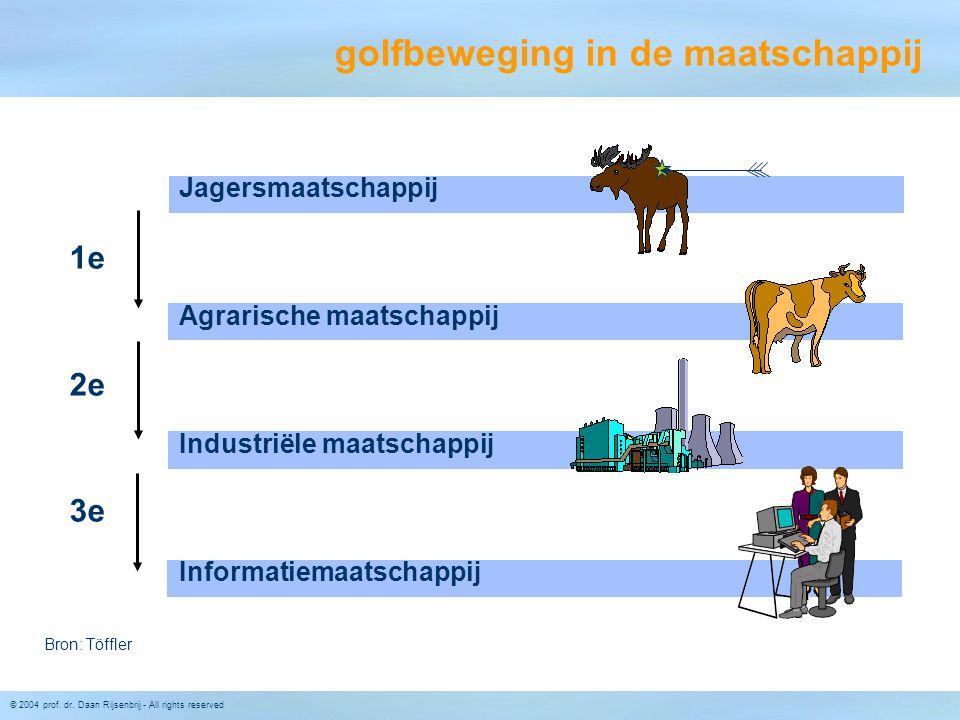 © 2004 prof. dr. Daan Rijsenbrij - All rights reserved golfbeweging in de maatschappij Jagersmaatschappij Agrarische maatschappij Industriële maatscha