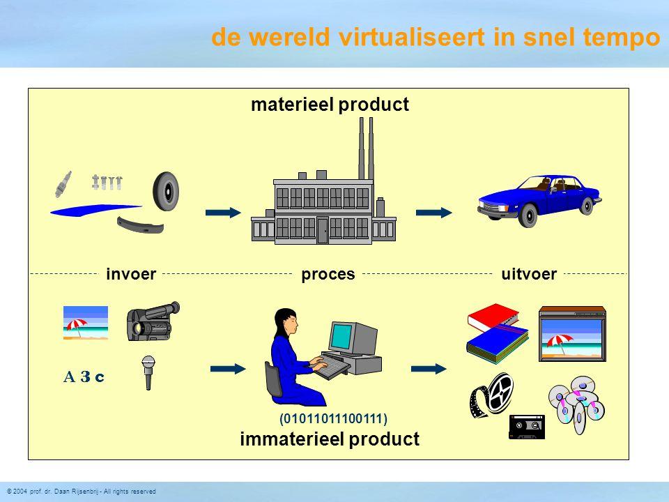 © 2004 prof. dr. Daan Rijsenbrij - All rights reserved de wereld virtualiseert in snel tempo materieel product immaterieel product (01011011100111) A