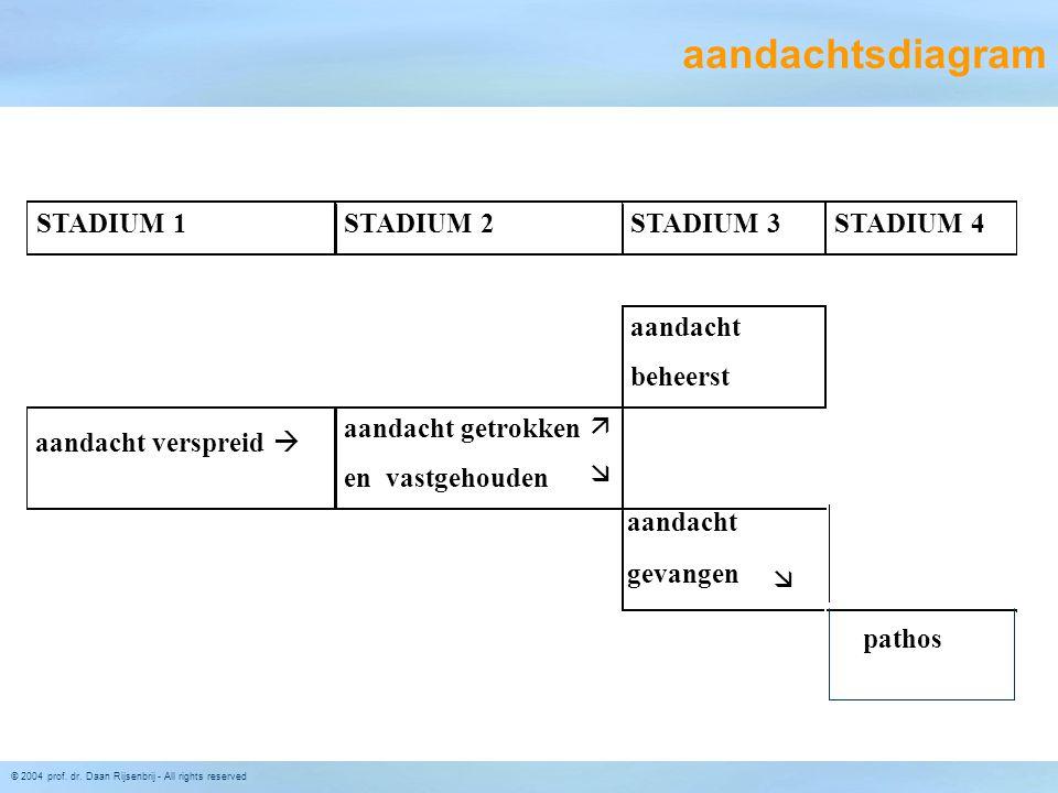 © 2004 prof. dr. Daan Rijsenbrij - All rights reserved STADIUM 1STADIUM 2STADIUM 3STADIUM 4 aandacht beheerst aandacht verspreid  aandacht getrokken