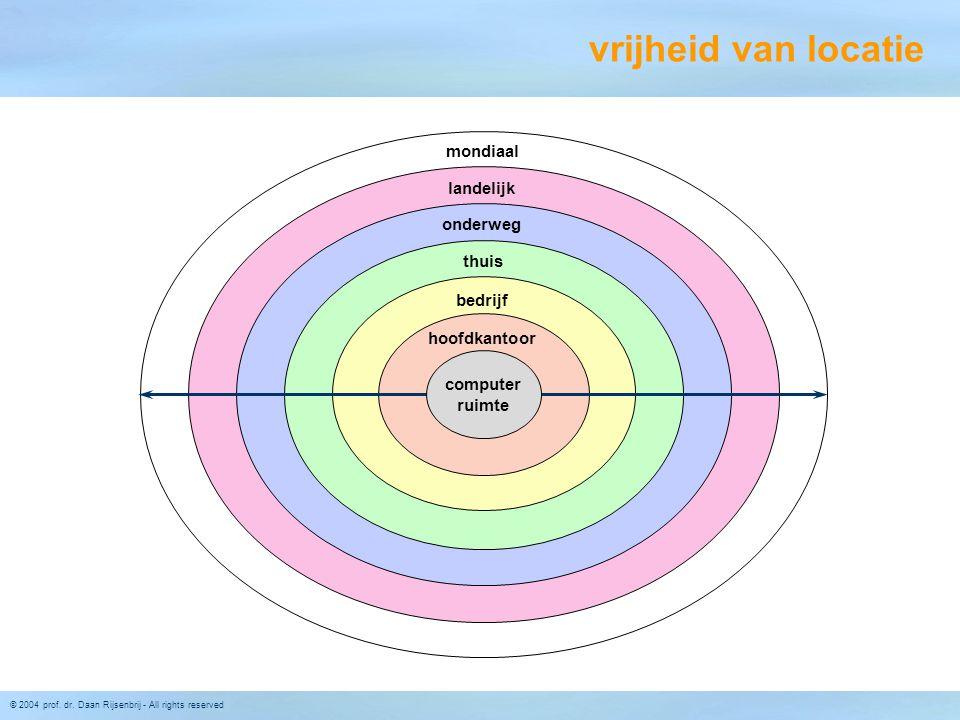© 2004 prof. dr. Daan Rijsenbrij - All rights reserved vrijheid van locatie thuis onderweg landelijk mondiaal hoofdkantoor bedrijf computer ruimte
