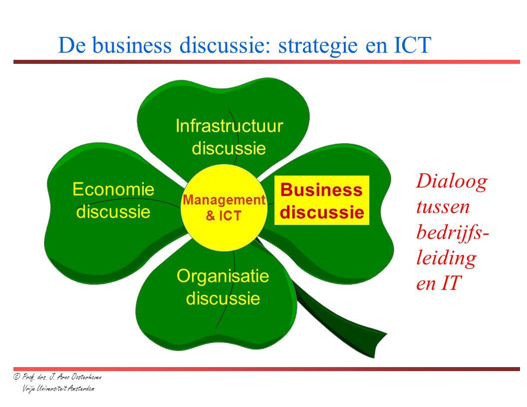Bron: Henderson & Venkatraman Missie Business governance Onderscheidende competenties ICT-visie ICT- governance ICT- competenties Organisatie- structuur Vaardigheden uitvoering Bedrijfs- processen ICT- architectuur Vaardigheden ICT-uitvoering ICT- processen Strategic Alignment Model Bedrijfsdomein ICT-domein Extern perspectief Intern perspectief 1 1 2 2 3 34 4 © Prof.