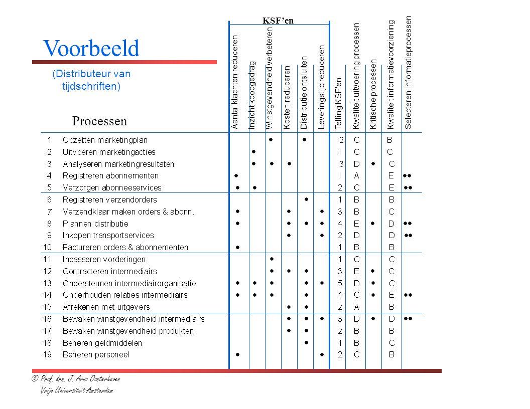 © Prof. drs. J. Arno Oosterhaven Vrije Universiteit Amsterdam Aantal klachten reduceren lnzicht koopgedrag Winstgevendheid verbeteren Kosten reduceren