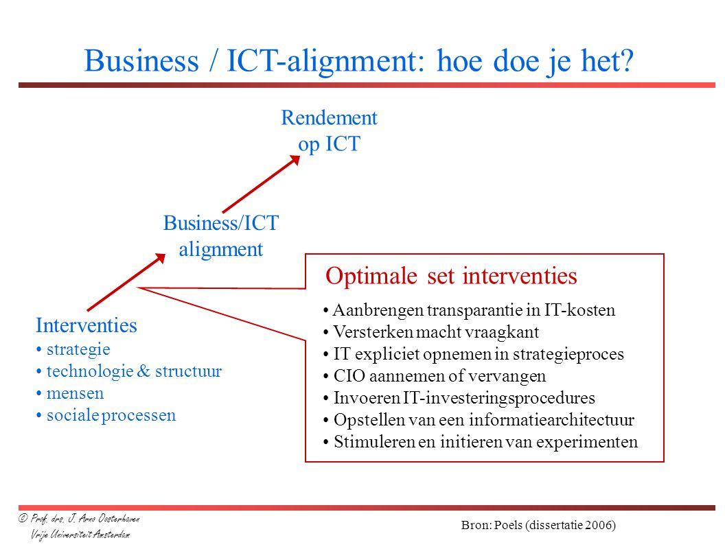 Business / ICT-alignment: hoe doe je het? Bron: Poels (dissertatie 2006) Interventies strategie technologie & structuur mensen sociale processen Busin