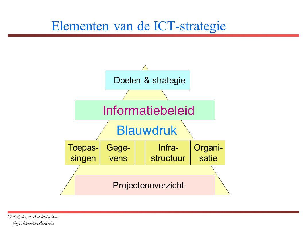 Elementen van de ICT-strategie Doelen & strategie Informatiebeleid Toepas- singen Projectenoverzicht Gege- vens Infra- structuur Organi- satie Blauwdr