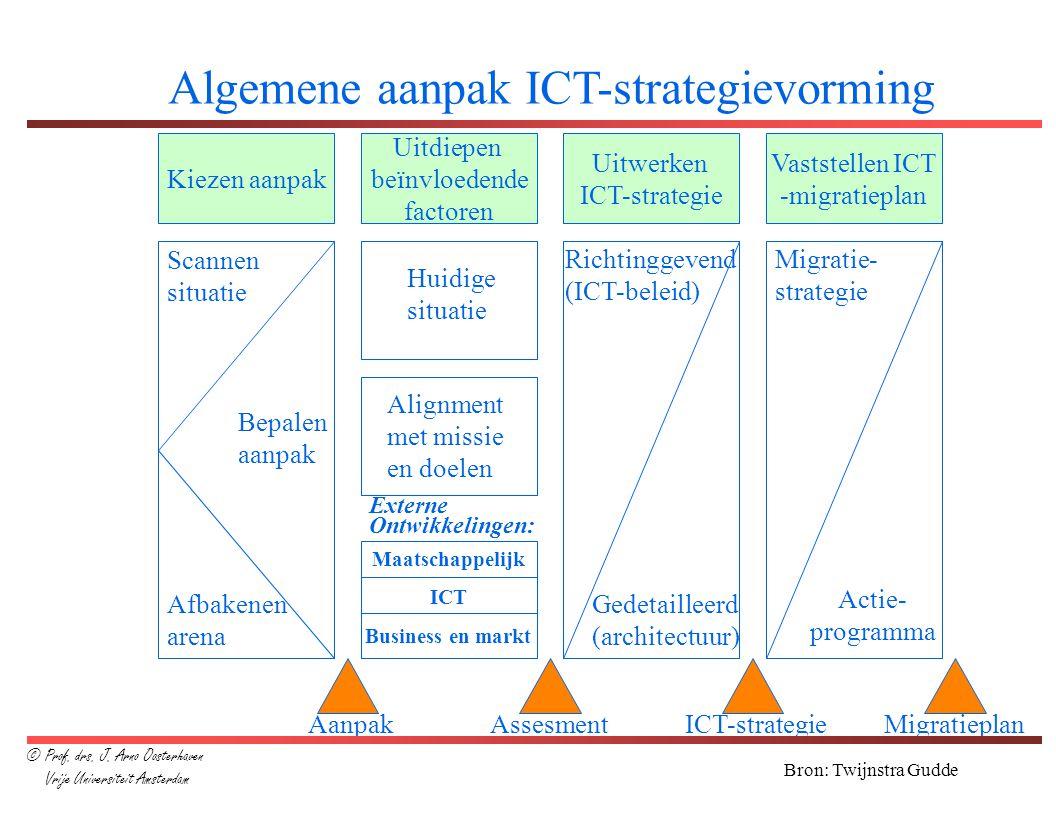 Kiezen aanpak Uitdiepen beïnvloedende factoren Uitwerken ICT-strategie Vaststellen ICT -migratieplan Scannen situatie Bepalen aanpak Afbakenen arena H