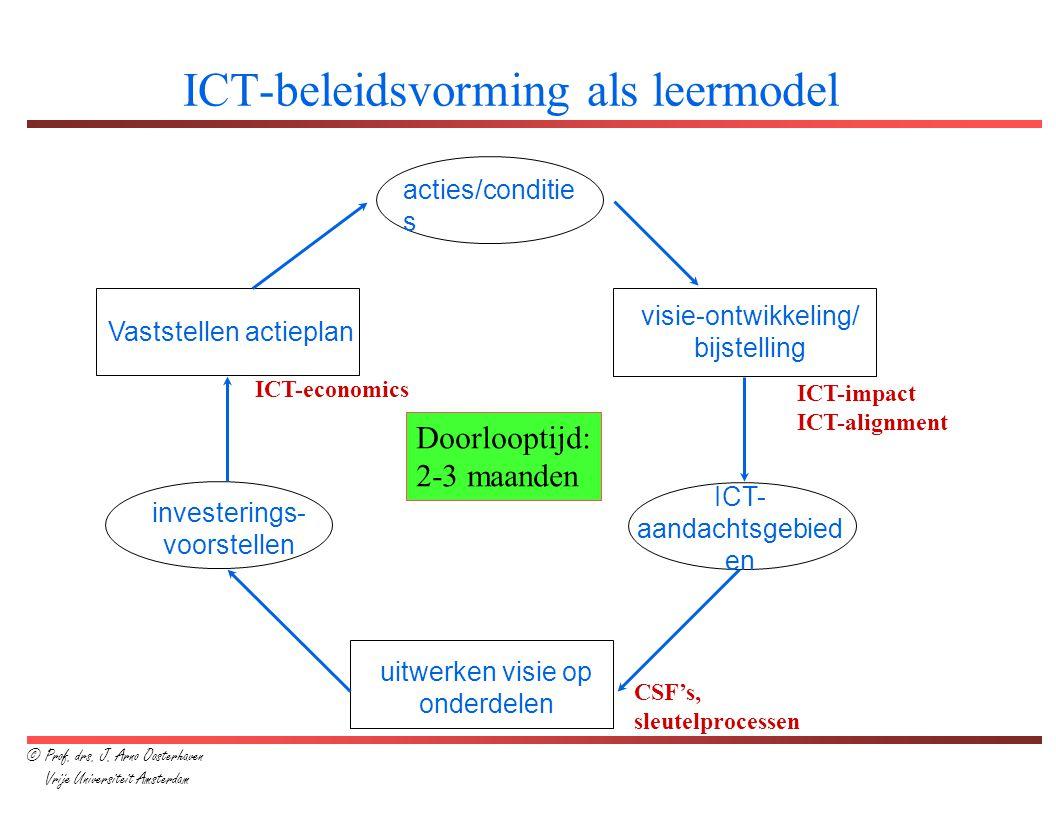 ICT-beleidsvorming als leermodel acties/conditie s visie-ontwikkeling/ bijstelling ICT- aandachtsgebied en uitwerken visie op onderdelen investerings-