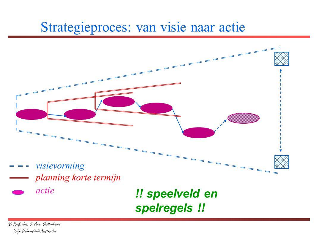 Strategieproces: van visie naar actie !! speelveld en spelregels !! visievorming actie planning korte termijn © Prof. drs. J. Arno Oosterhaven Vrije U