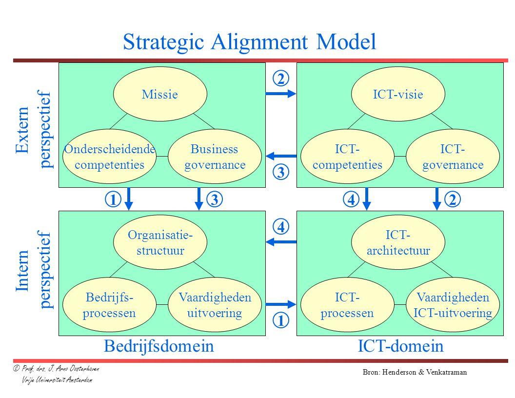 Bron: Henderson & Venkatraman Missie Business governance Onderscheidende competenties ICT-visie ICT- governance ICT- competenties Organisatie- structu